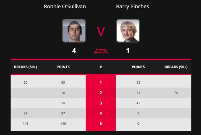 RonnieWelshL128Scores
