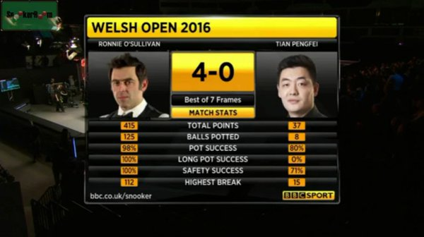 RonnieWelshL64Scores
