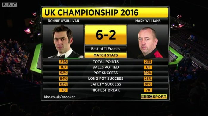 ukc2016day10qfronniewilliamsstats