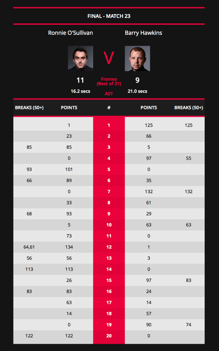 Shanghai Masters 2018-ROSChampion-SCORES