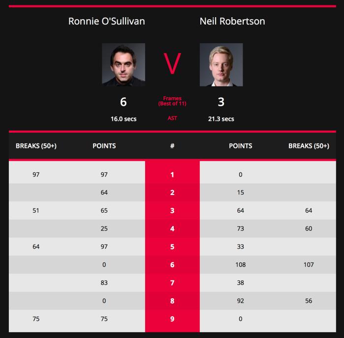 Shanghai Masters 2018-ROSL16-Scores