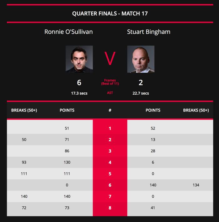 Shanghai Masters 2018-ROSQF-Scores