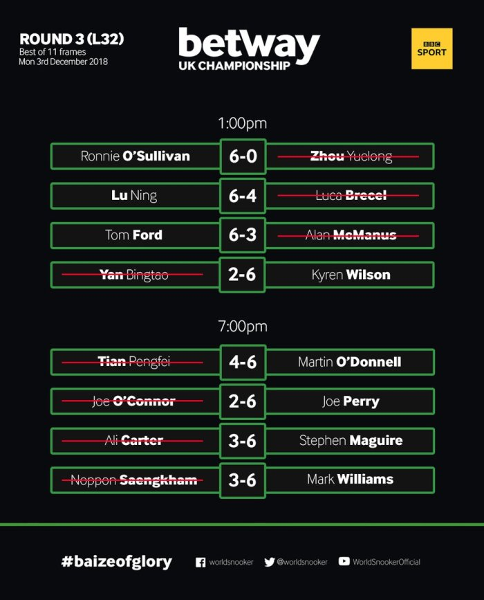 UK Championship 2018 Day 7 results
