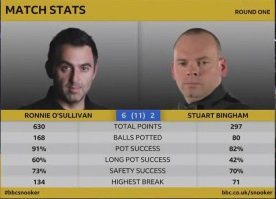 masters2019rosl16stats
