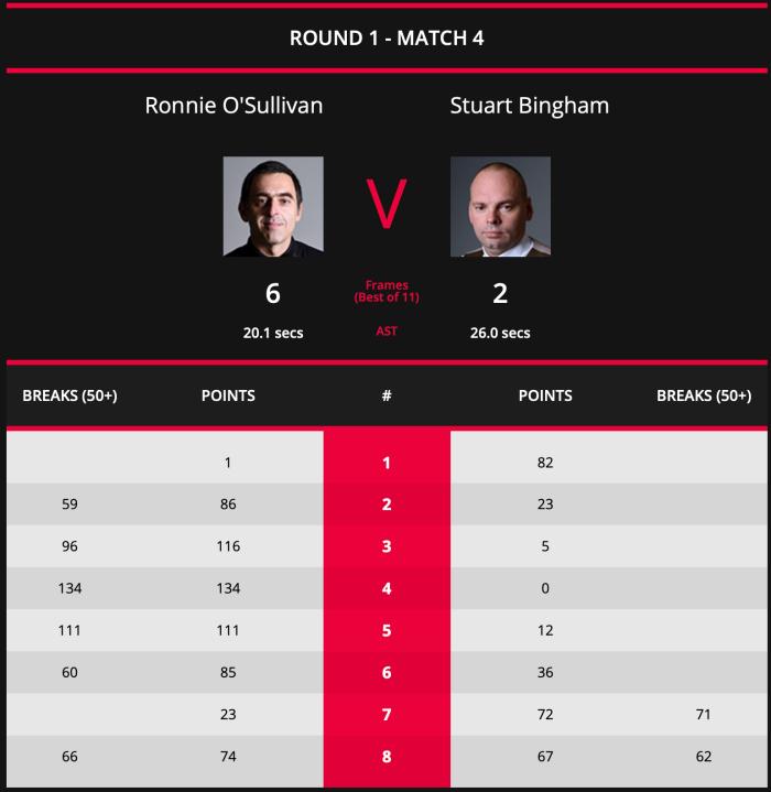 Masters 2019 ROS L16 Scores