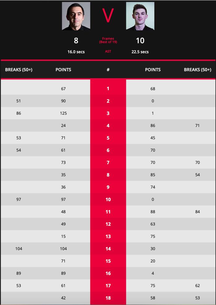 ROS Crucible 2019 L32 Scores