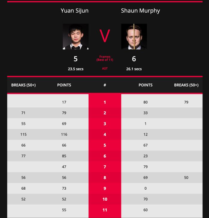 Int Champs 2019 - L64 - Yuan v Murphy