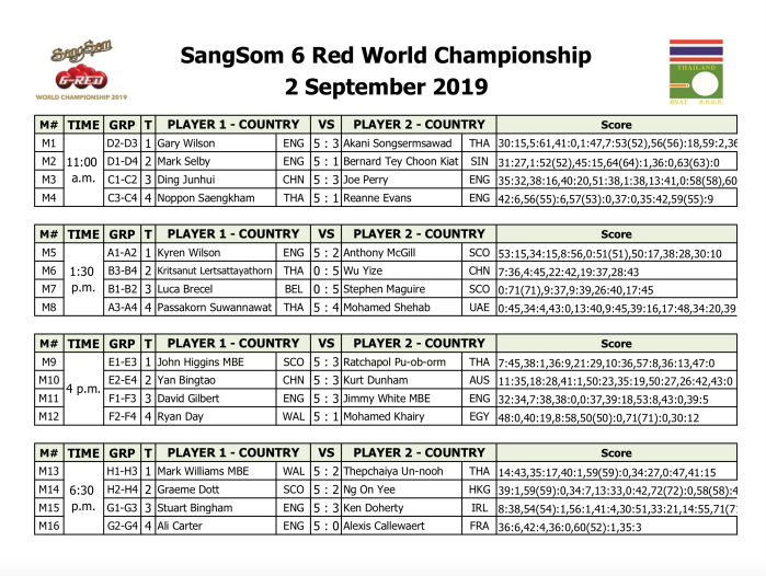 SIX-Reds 2019 - Day 1 results