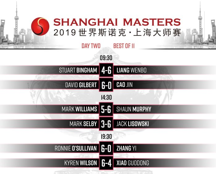 Shanghai2019Day2Results