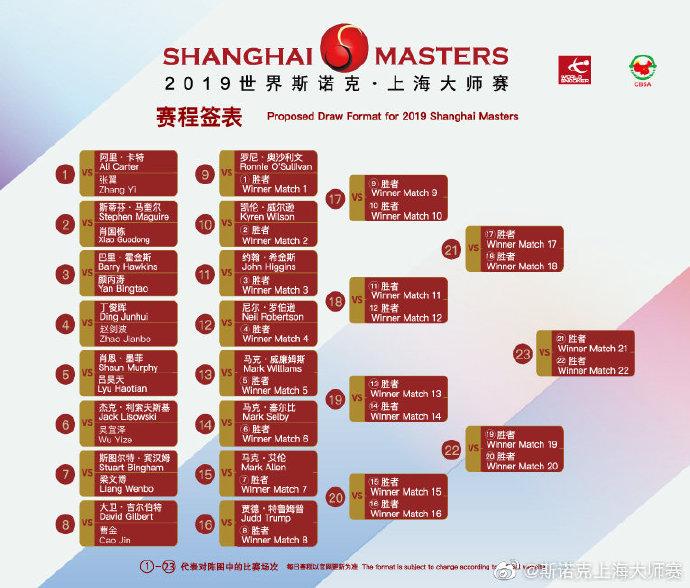ShanghaiMastersDraw