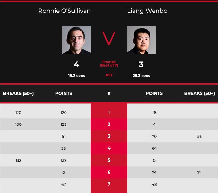 WGP 2020 Ronnie Last 16 Scores