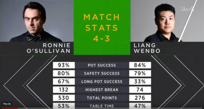 WGP 2020 Ronnie Last 16 Stats