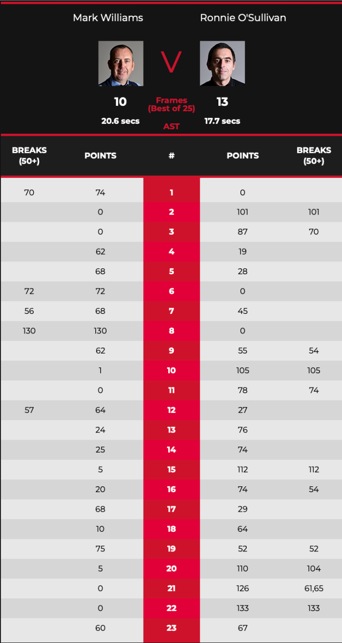RonnieWilloQF-Match-Scores
