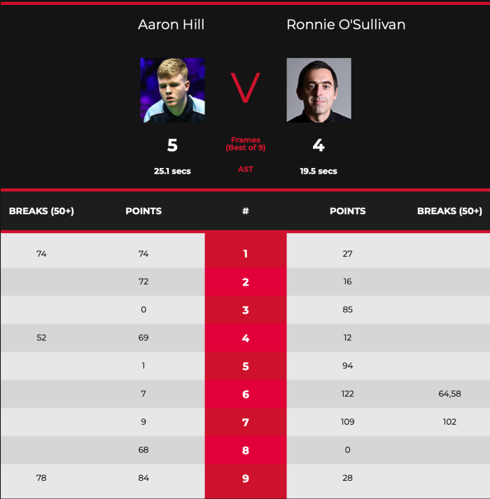 EuroMasters 2020-Ronnie-vs-Hill-Scores