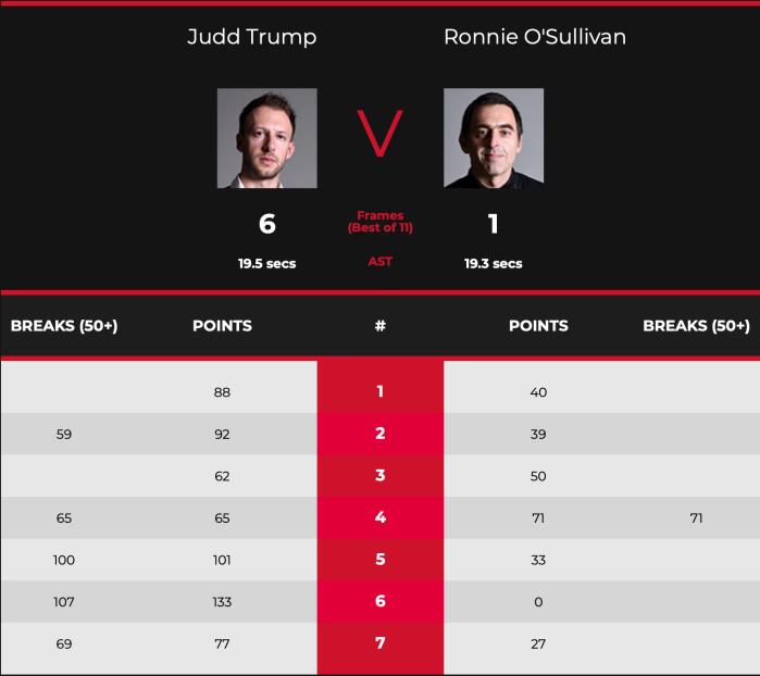 WGP2020-SF-Ronnie v Judd Trump Scores