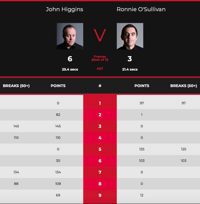 Masters2021QFROSHiggins-Scores.jpg
