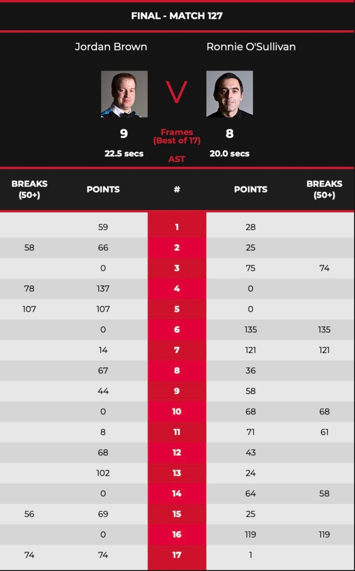 WelshOpen2021BrownROSFinal-Scores