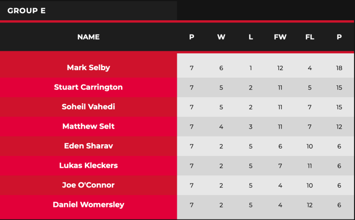 2021 WST Pro Series Group E table