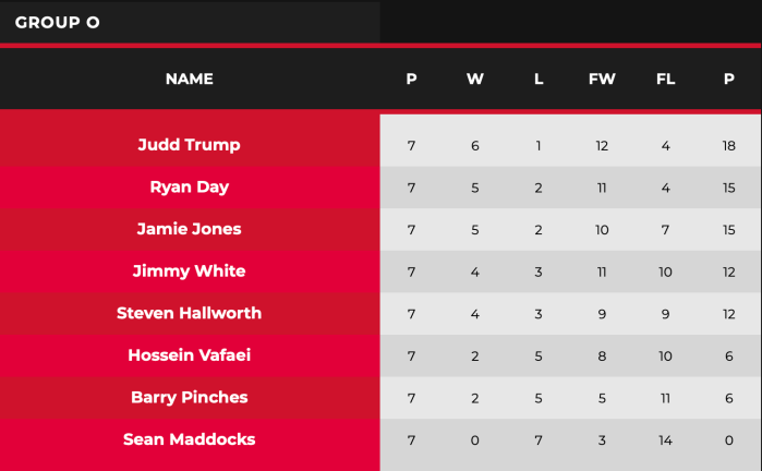 2021 WST Pro Series Group O table