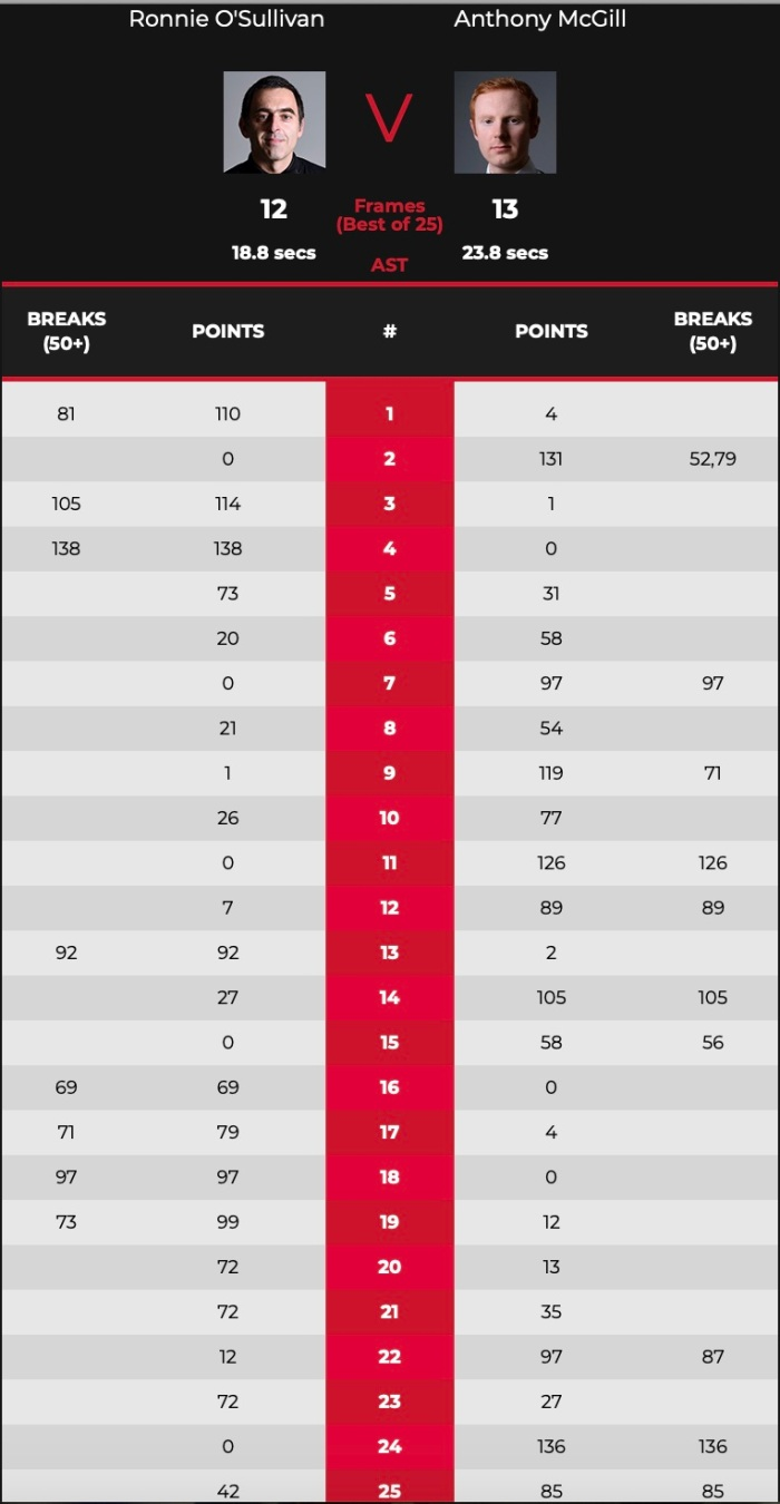 Crucible2021L16ROSMcGill-Scores