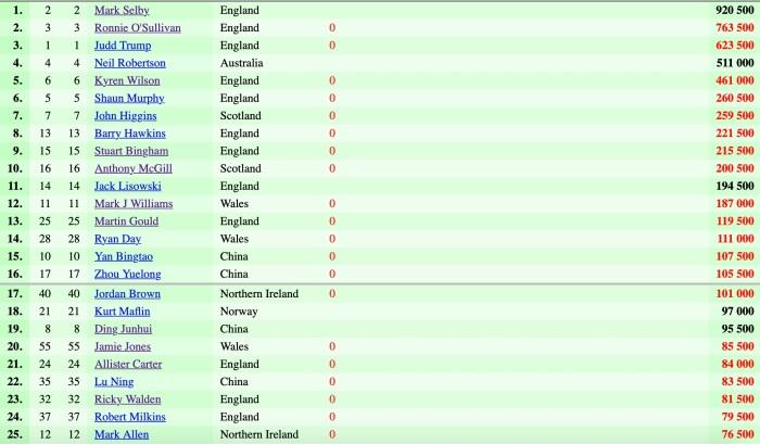 2021:22 start - Top Prov Crucible Rankings