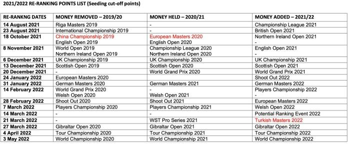 RankingPointsCut-Offs 2021:22